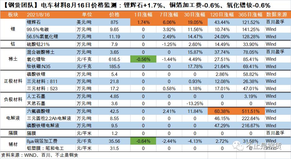 电车材料8月16日价格监测:锂辉石+1.7%、铜箔加工费-0.6%、氧化镨钕-0.6%
