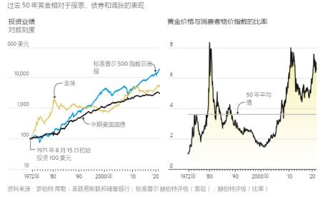 黄金抗通胀 现在还靠谱吗?