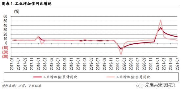 【中银宏观:7月经济数据点评】内需的恢复不及预期