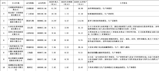 """第三批专精特新""""小巨人""""公示,319家公众公司上榜"""