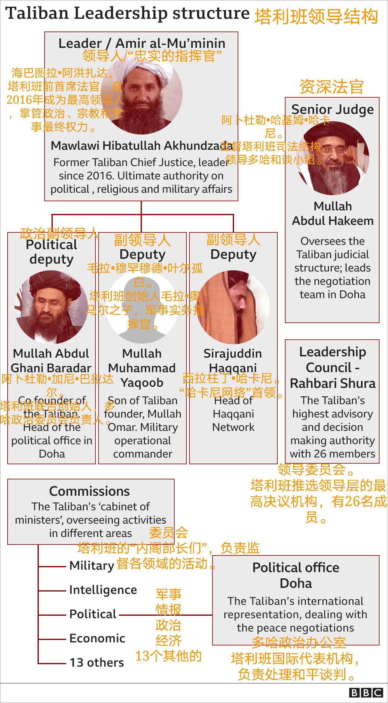 谁是阿富汗塔利班主要领导人?这4位很关键