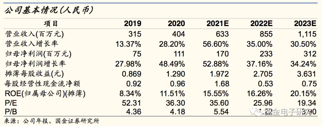 【国金电子】联瑞新材: 高成长证明高端已发力,扩产持续加码未来