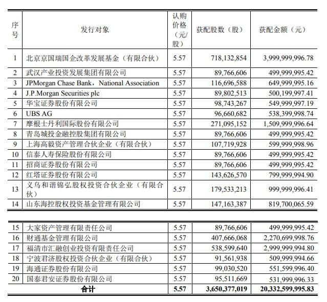 京东方A定增结果出炉:京国瑞基金获配40亿元 大摩获配15亿元