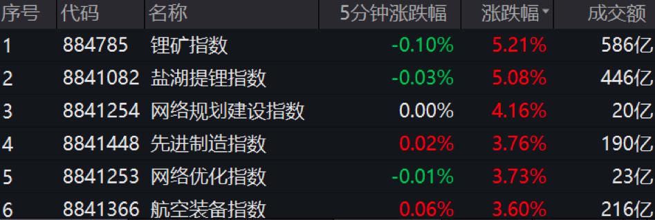外资罕见砸盘超百亿:中国电信明日回归A股 高端制造