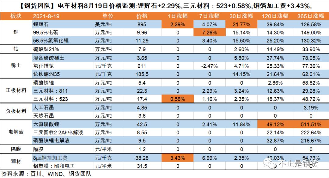 电车材料8月19日价格监测:铜箔加工费+3.4%、锂辉石