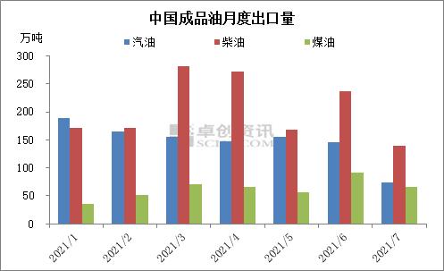 减半! 7月中国成品油出口量降幅明显