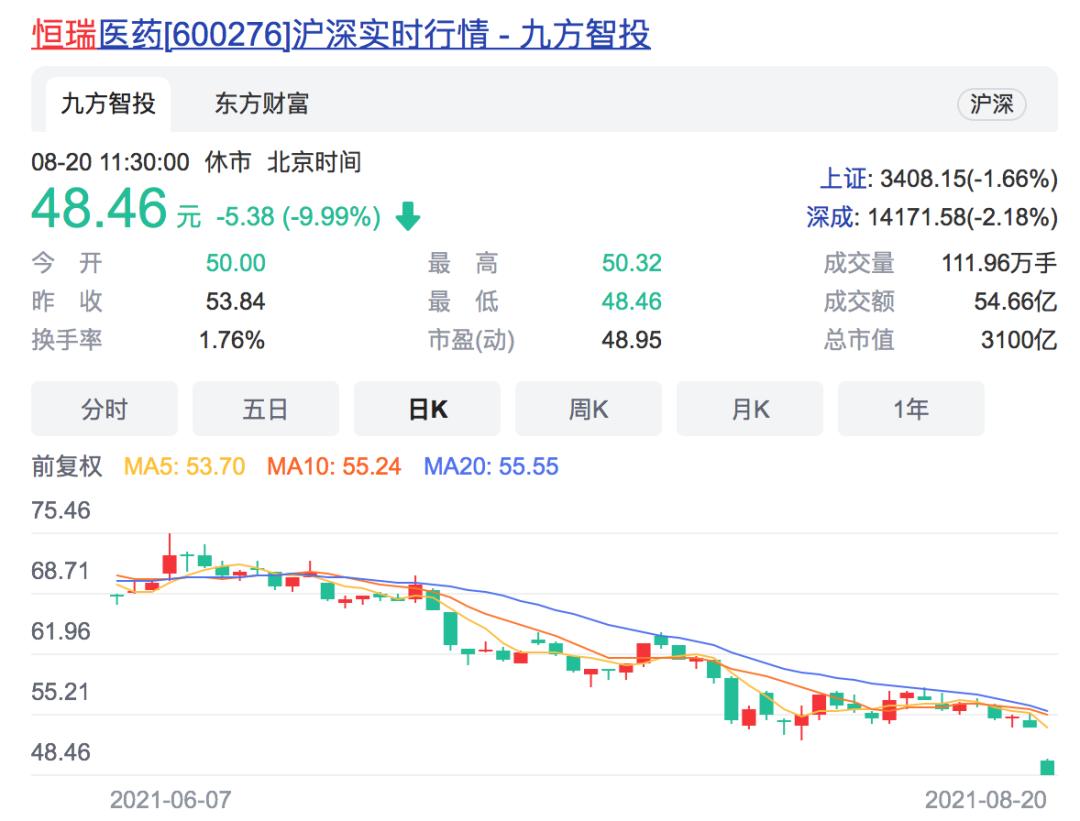 """集采失利,""""药茅""""重挫!中国电信上市首日早盘大涨19%,总市值近5000亿"""