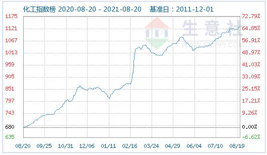 生意社:原料上涨 白炭黑市场震荡上行