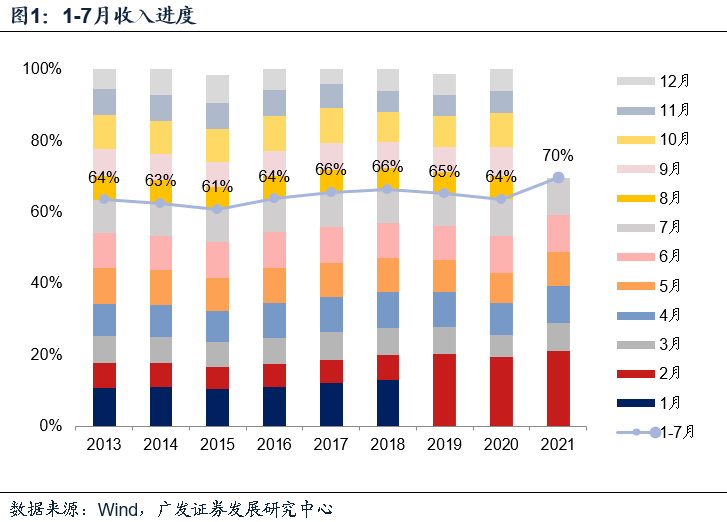 【广发宏观吴棋滢】财政收入表现平稳,但土地市场影响初显