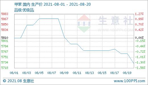 生意社:周初利好释放 TDI价格大幅上涨(8.14-8.20)