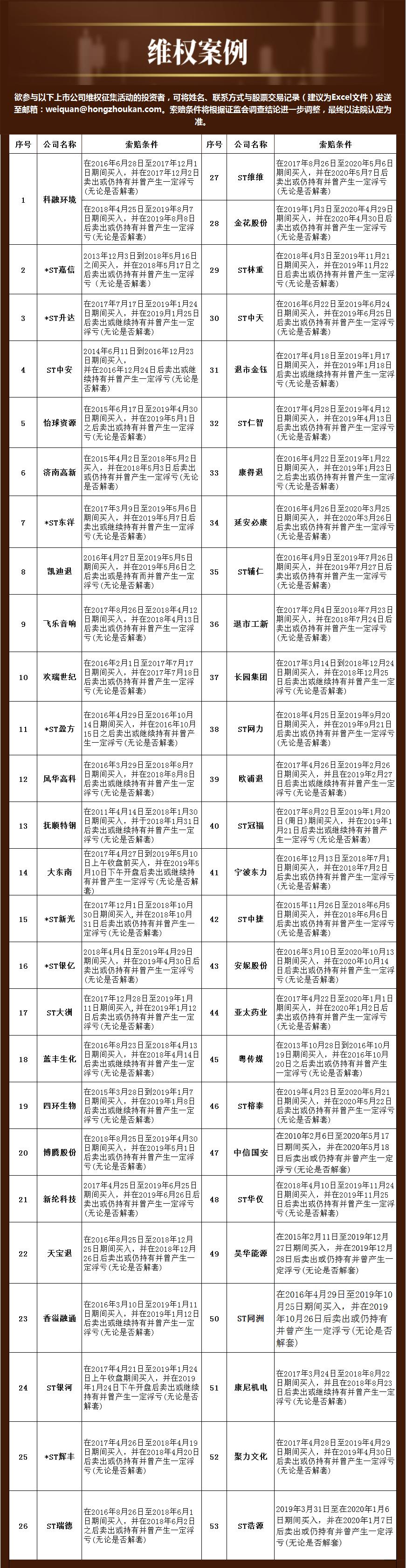 民间维权 | ST华仪:公司违规担保余额超1.8亿元