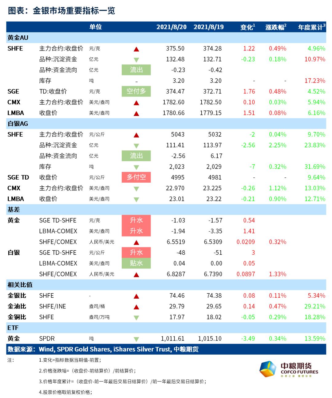 中粮期货贵金属每日跟踪:金价震荡 银价单边下跌