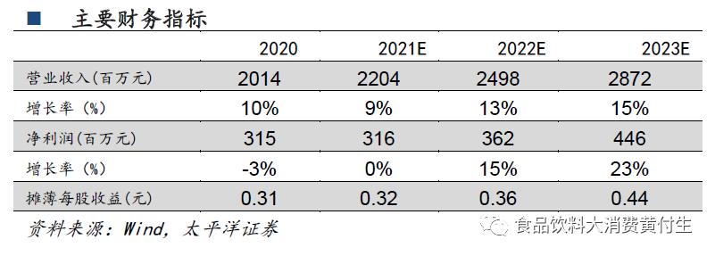 恒顺醋业:改革对冲需求疲软,全年收入利润承压