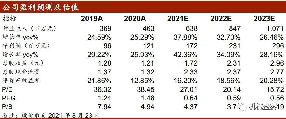上半年业绩保持快速增长,产能扩张打开未来成长空间——浙矿股份(300837)点评报告