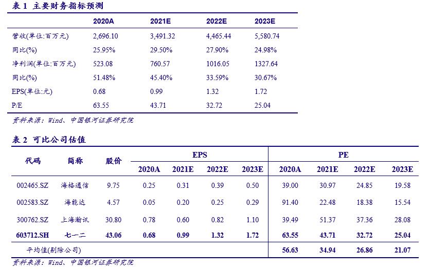【银河军工李良】公司点评丨七一二 (603712):业绩增长超预期,公司经营质量持续向好