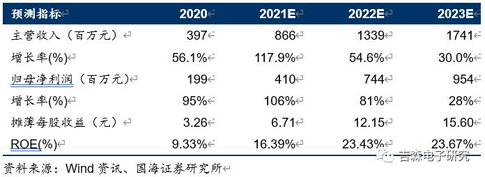 【公司点评】华峰测控:2021Q2业绩超预期,半导体测试机龙头持续爆发