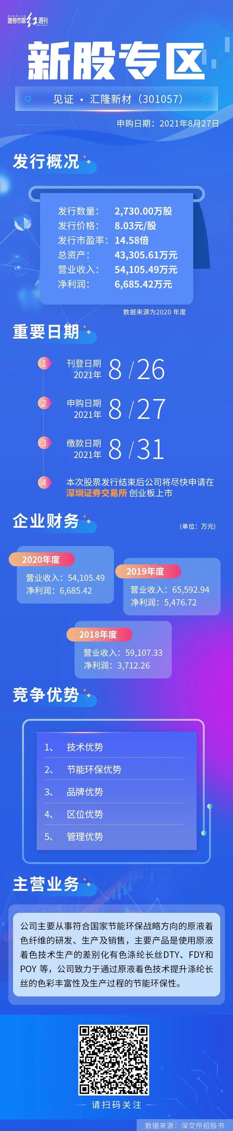 IPO速递 | 汇隆新材、中铁特货申购一览