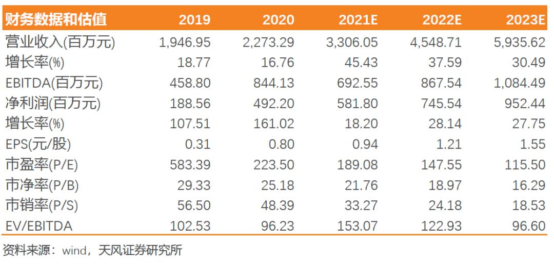 【天风电子】中微公司:刻蚀设备增长超预期,新应用开