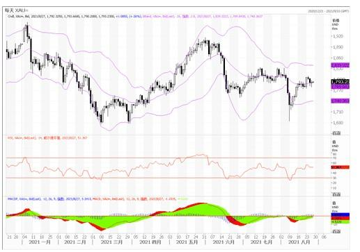 黄金市场分析:美第二季度GDP增长猛,黄金获利回吐小幅下撤