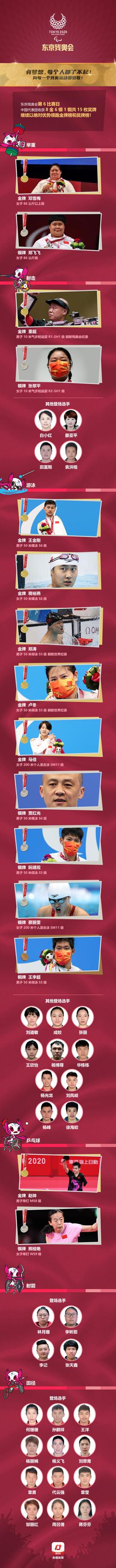 每个人都了不起!东京残奥会第六比赛日中国队斩获8金6银1铜