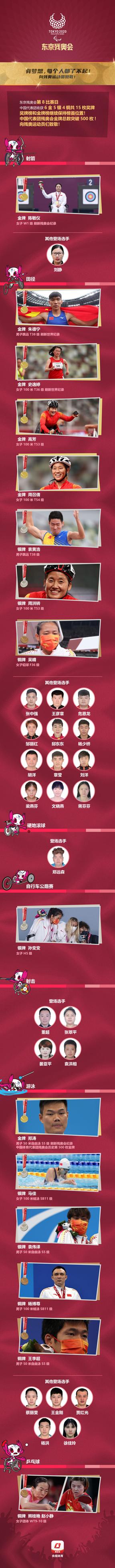 中国代表团残奥会金牌总数突破500枚!第8比赛日收获6金5银4铜
