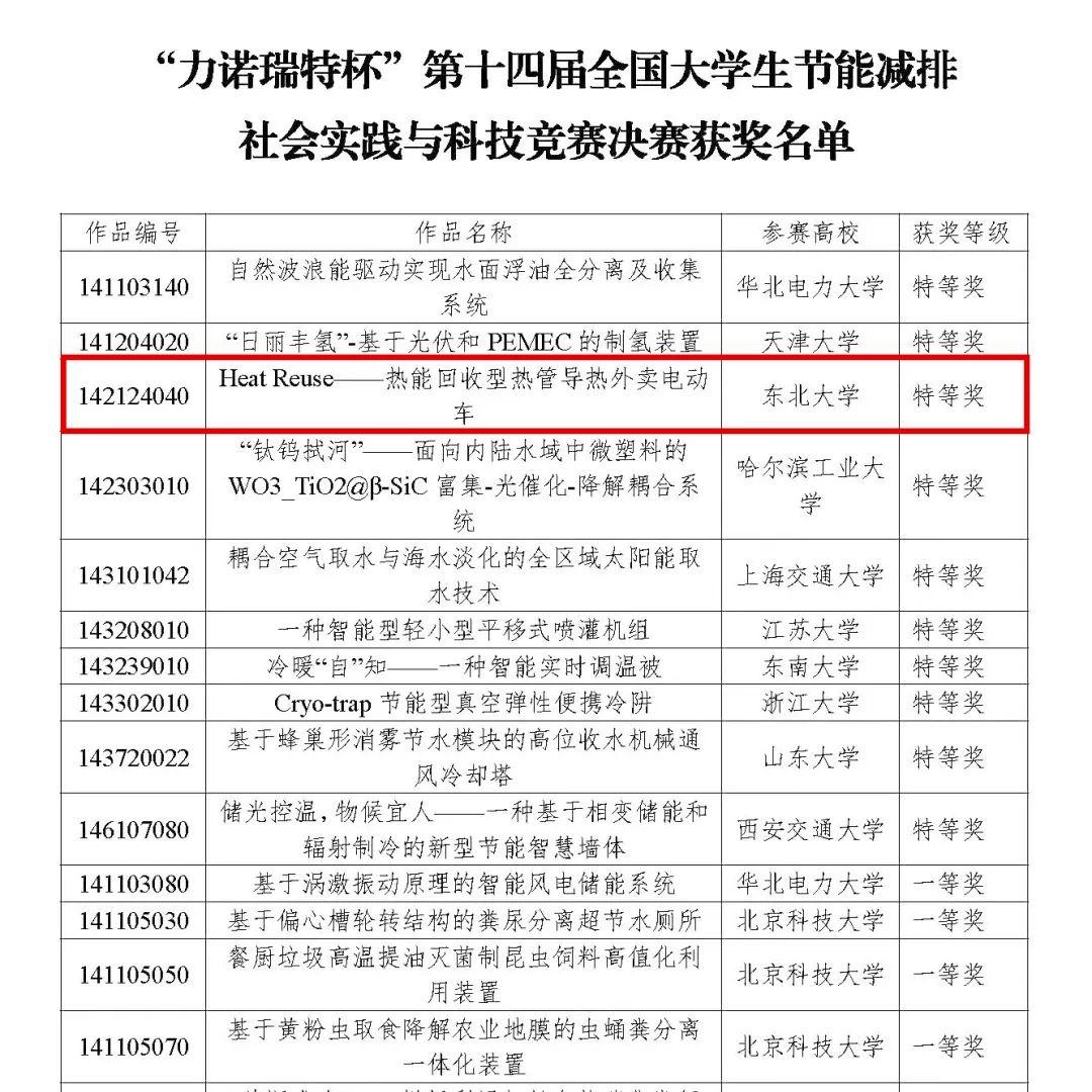 """""""外卖电动车""""项目斩获特等奖!全国仅10项!"""