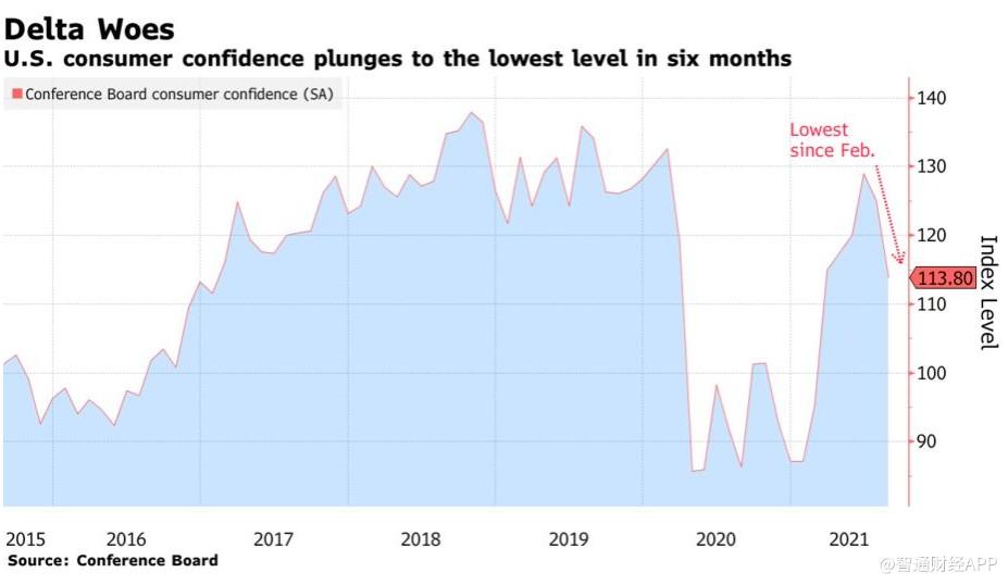 美国消费者信心备受德尔塔及物价打击,跌至半年来最低水平