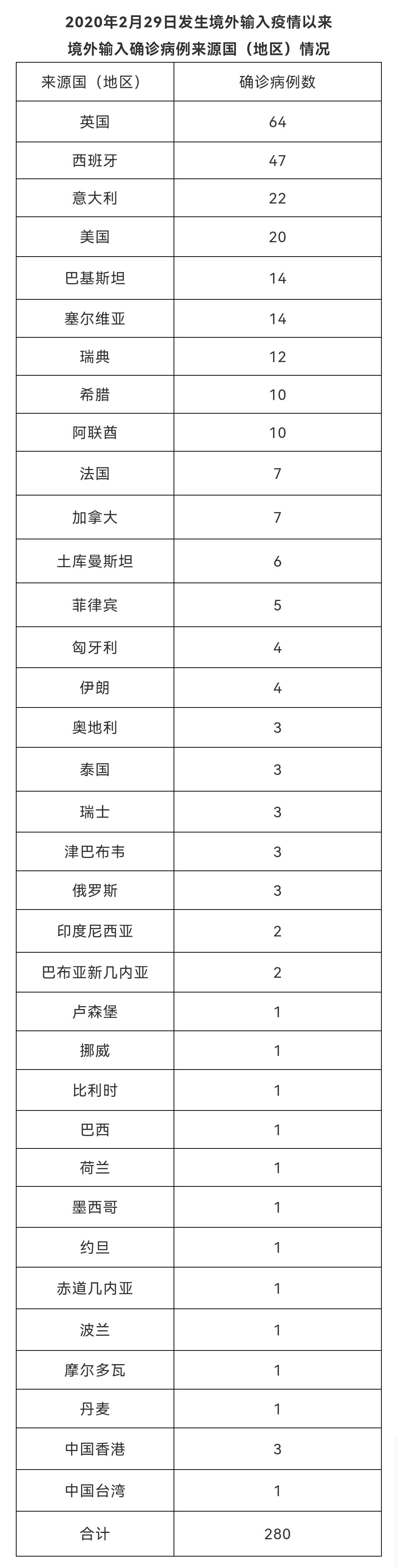 北京9月1日无新增新冠肺炎确诊病例 治愈出院1例