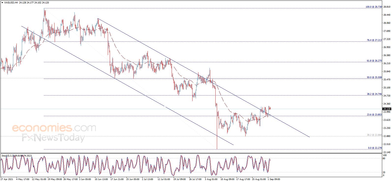 白银日内交易分析:银价前景继续看涨 料再上涨逾2%