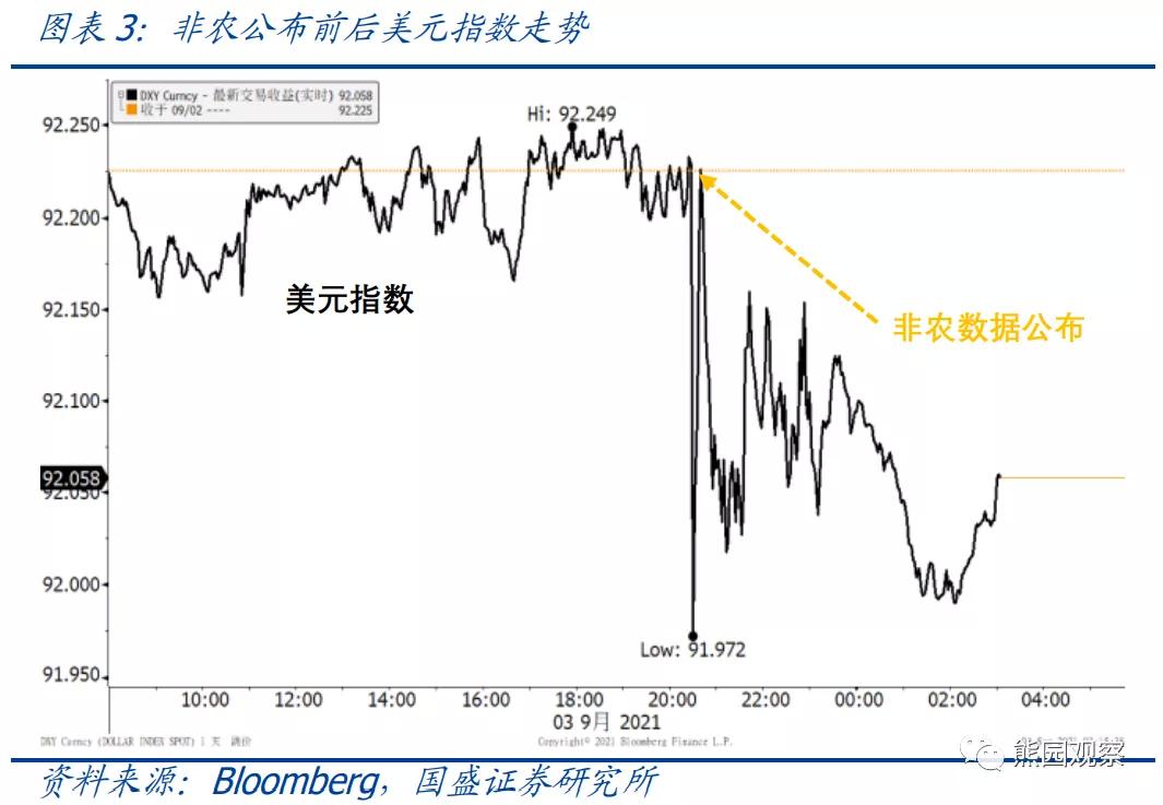国盛证券:8月非农不及预期后,美元与美债为何背离?