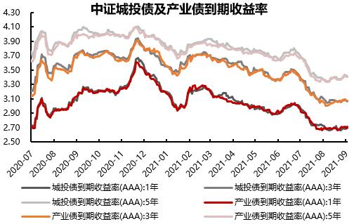 一周固收市场回顾   PMI数据显示经济动能边际放缓