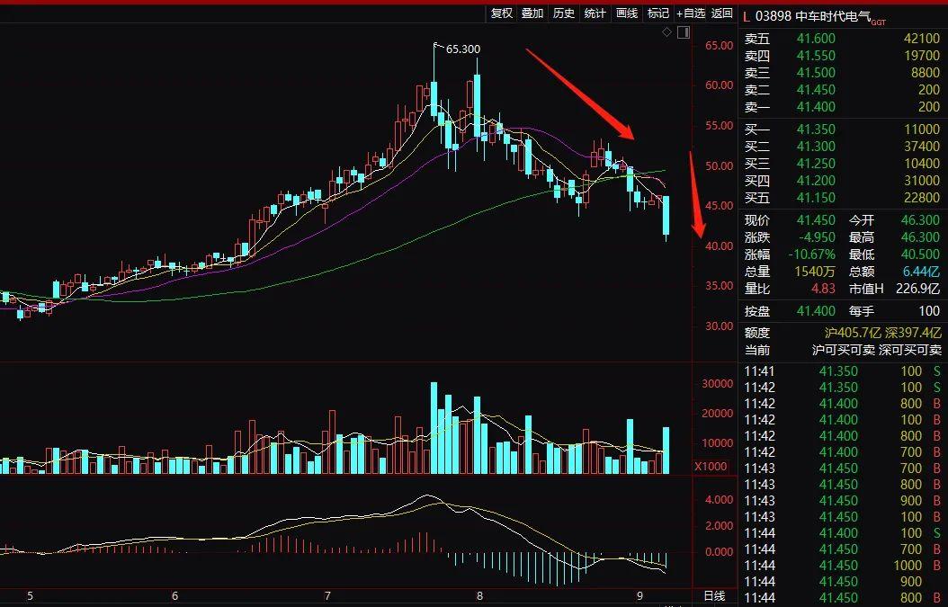 发生了什么?800亿龙头A股上市大涨 H股却突然崩了
