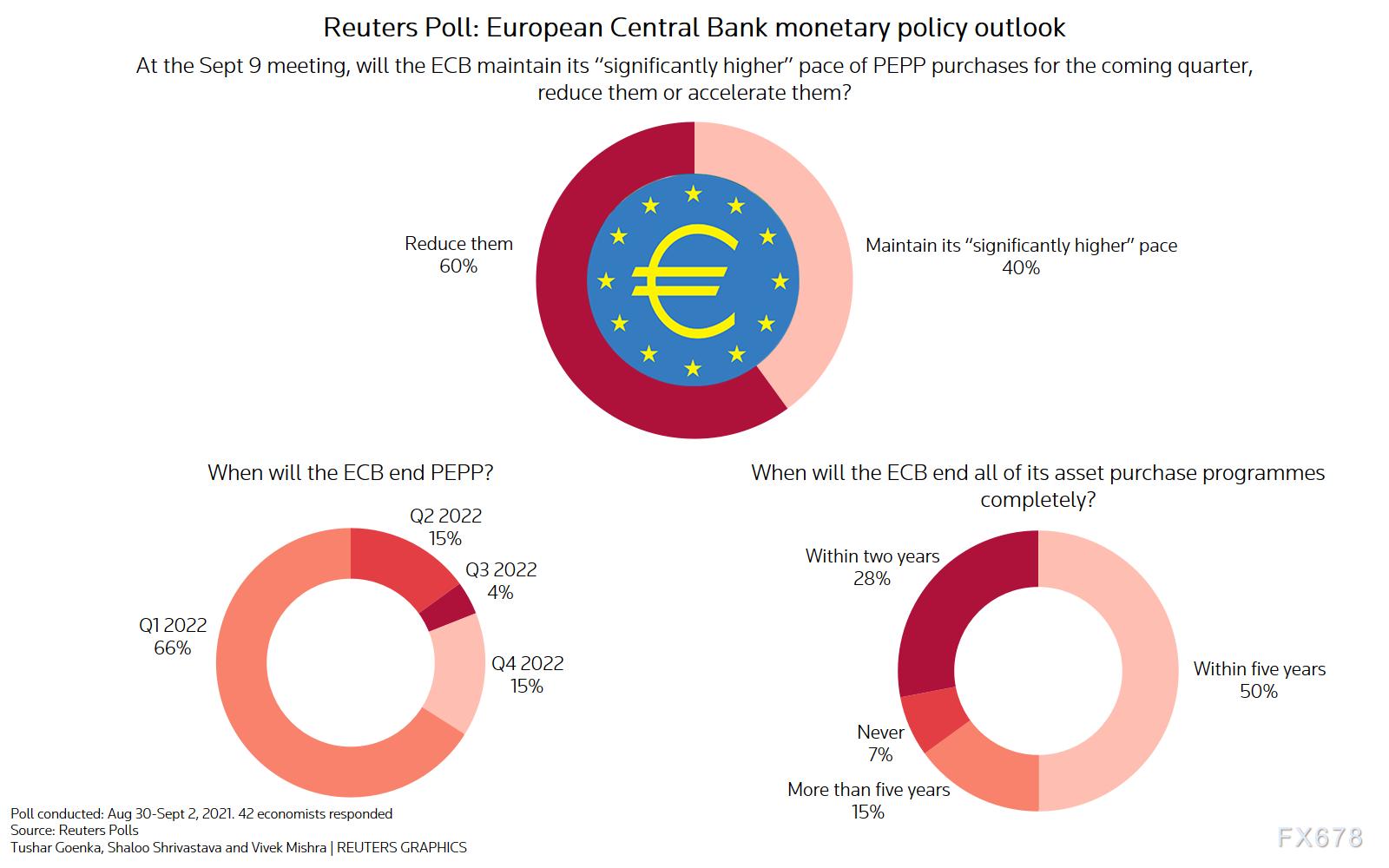 欧银决议前瞻:料缩减紧急购债规模,但主要购债计划仍将持续数年