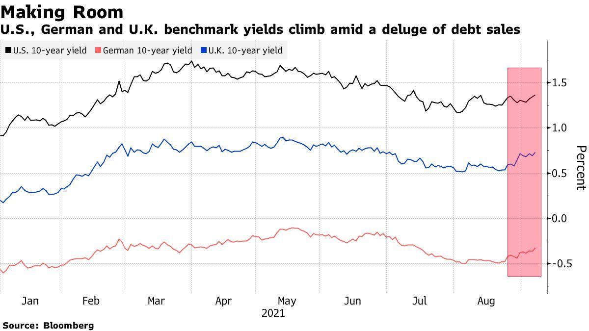 天量债券供应引发欧美债市抛售潮!欧美国债收益率全线大涨