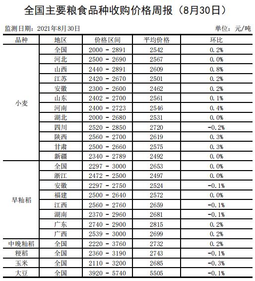 全国主要粮食品种收购价格周报(8月30日)