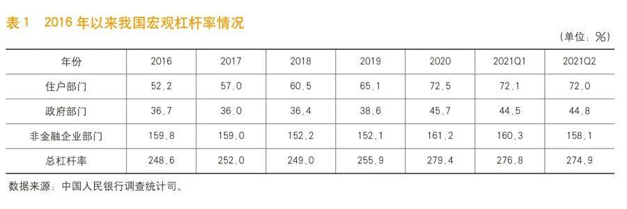 《中国金融》|宏观杠杆率测算及分析