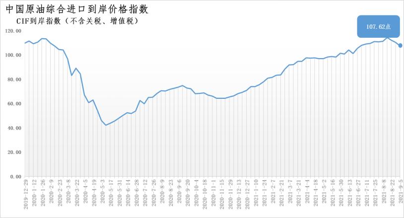 8月30日-9月5日中国原油综合进口到岸价格指数为107.62点