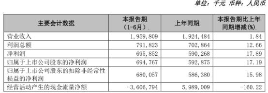 苏农银行上半年净利近7亿增17% 信用减值损失5.5亿