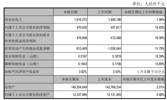 江阴银行上半年营收降2%资本充足率降 员工总薪降0.5%
