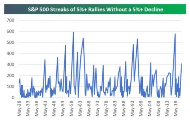 美股、美债市场平稳得诡异,重蹈2007年信贷危机覆辙?
