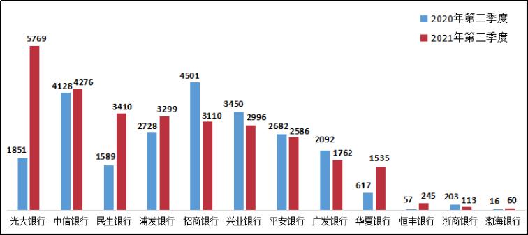 二季度银行业消费投诉逾8.4万件 半数与这项业务有关