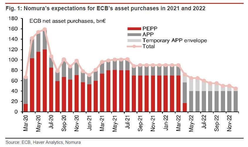 欧洲央行维持三大利率不变 如预期承诺适度放缓PEPP购债速度