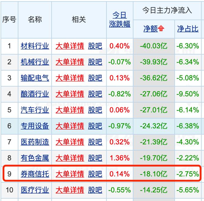 赚了就跑?资金集中出逃券商ETF,6个交易日赎回30多亿份,最牛券商股已大涨87%…