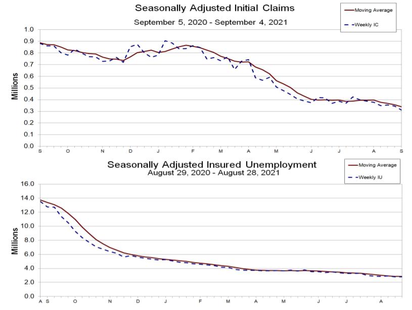 """招工难成就业市场""""护身符"""" 美国初请失业金数据跌至疫情后新低"""