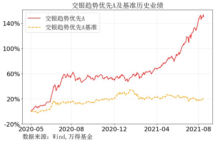 这两大板块急速升温,有基金经理赚翻了,反弹还是反转?