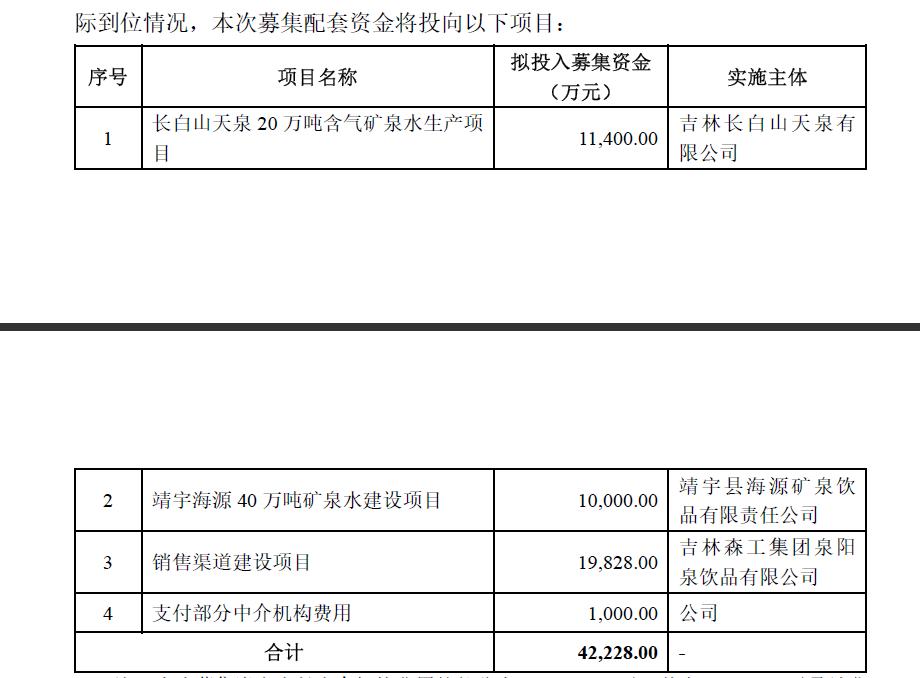 泉阳泉定增募投项目又遇挫折,投产日大幅延期,募集资