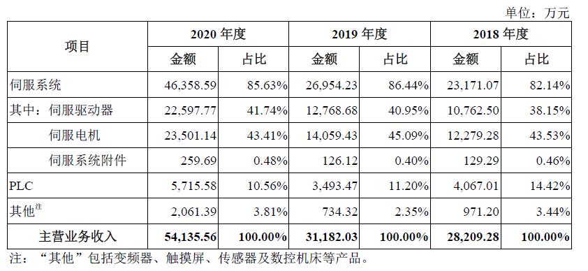 禾川科技科创板IPO首轮问询:核心技术被重点关注,存在低价转让股权