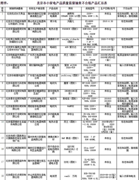 截图来源:北京市市场监督管理局网站