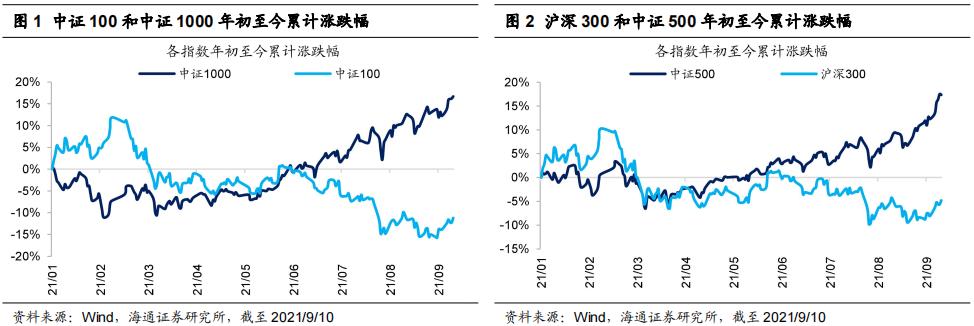 海通策略:市值下沉?实则行业景气
