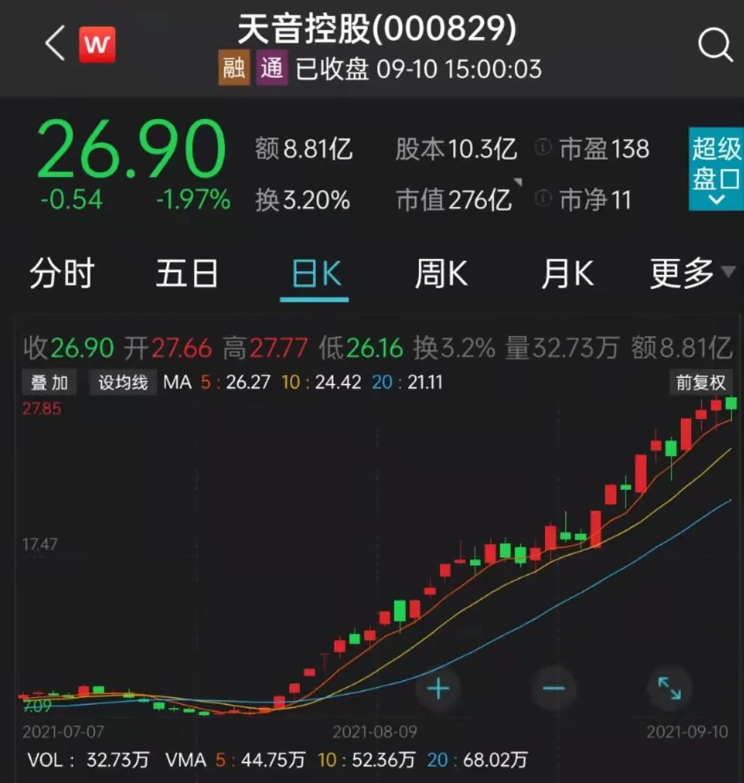 """天音股价暴涨三倍:头部厂商辟谣""""联姻"""" 天珑股价异动"""